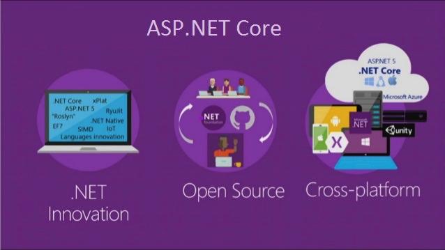 ASP.NET Core EF và ASP.NET API Dapper
